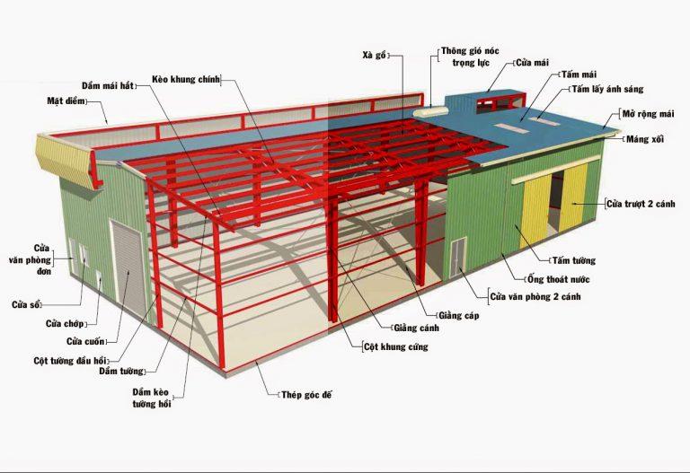 Cấu tạo chính của nhà khung thép: