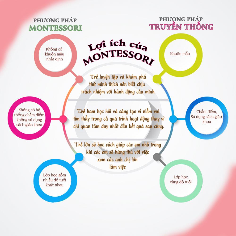 thiet-ke-truong-mam-non-chuan-chuong-trinh-montessori